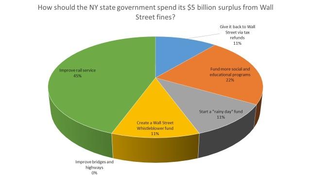 surplus chart